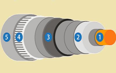 مشخصات لایه های تشکیل دهنده کابل (ساختار کابل قدرت)
