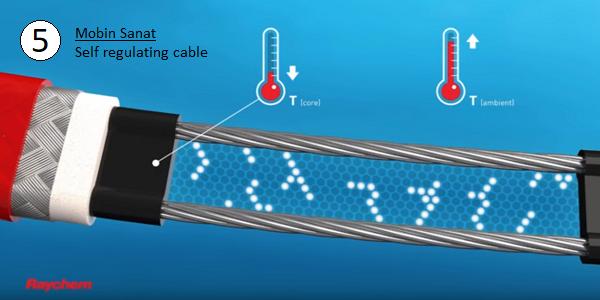 کاهش پیوندهای نیمه هادی با گرم شدن کابل هیت تریس خود تنظیم